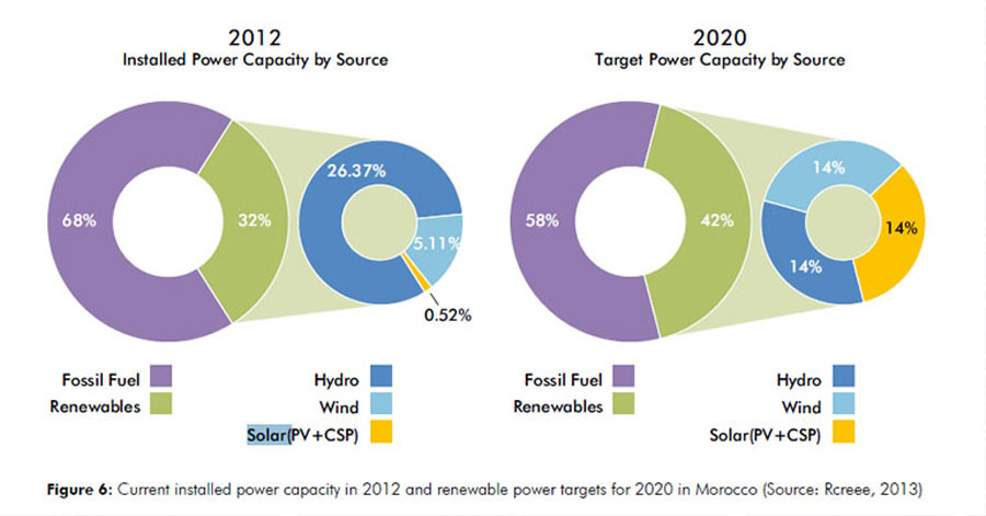 Morocco renewables in a nutshell: $13bn towards a 42% RE as early as 2020