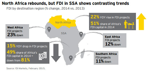 fdi-north-africa-up-subsaha